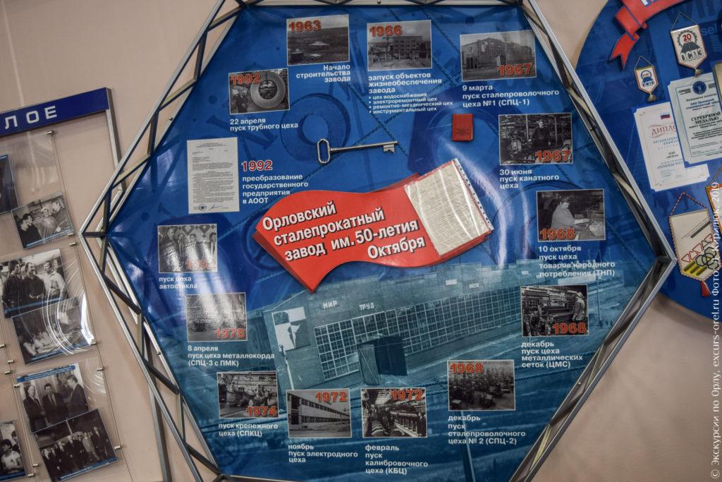 """Стенд """"Орловский сталепрокатный завод им. 50-летия Октября"""" со старыми фото."""